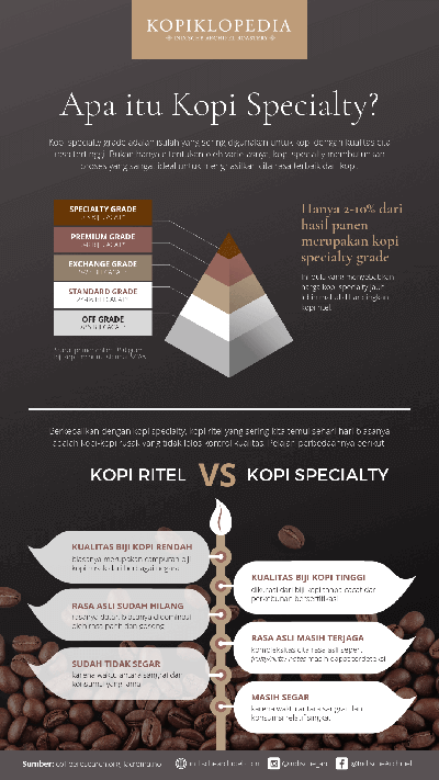 Lihat infografis